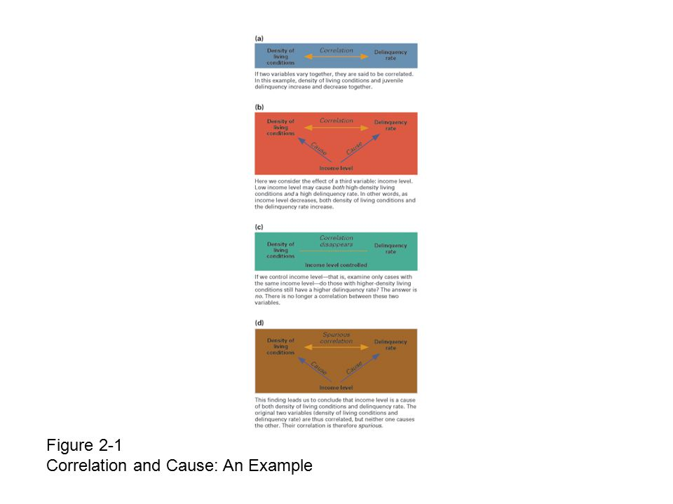 Figure 2-1 Correlation and Cause: An Example