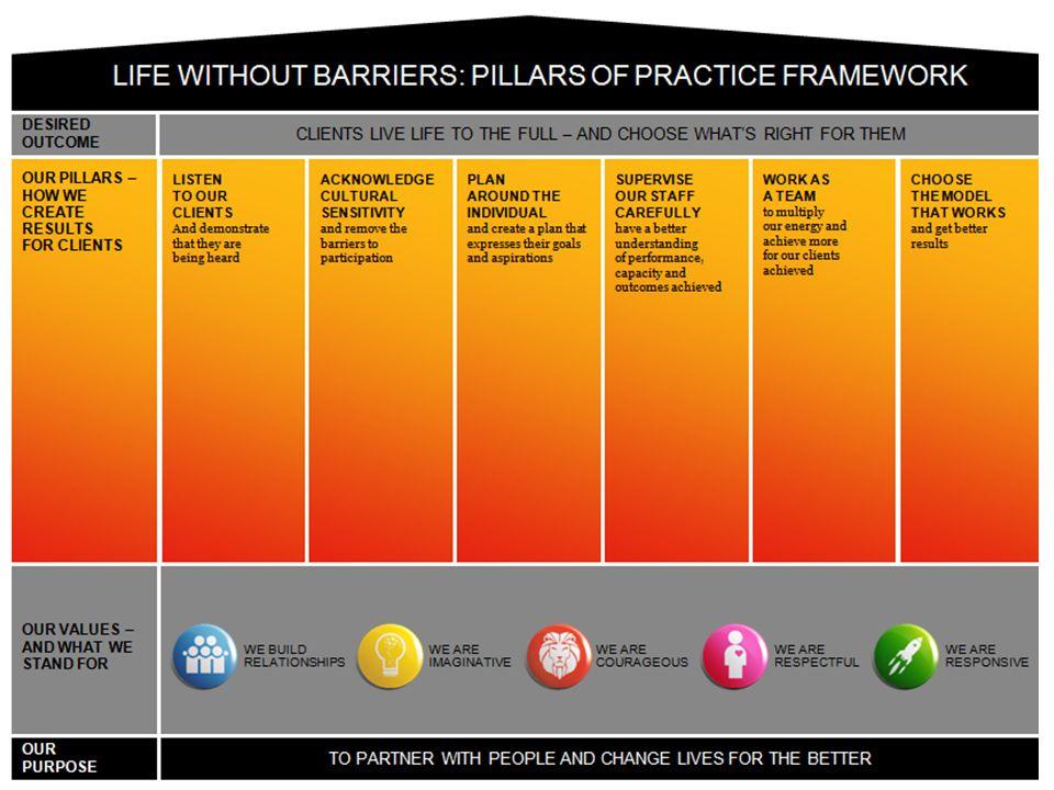 Practice culture & leadership