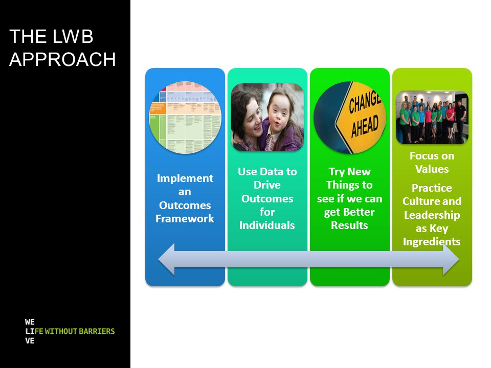 The LWB approach Implement an Outcomes Framework