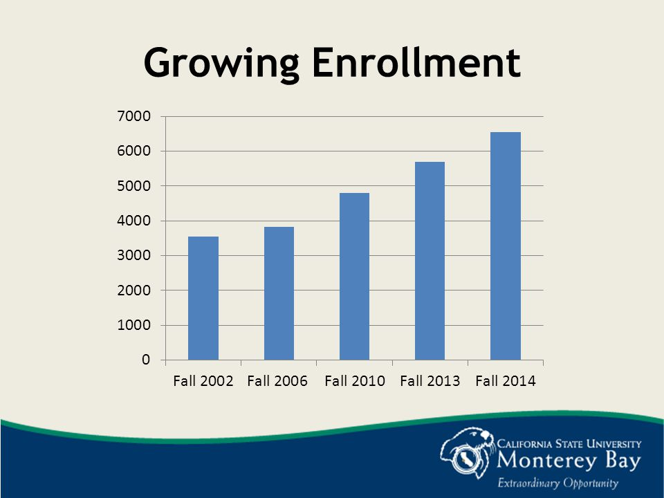 Growing Enrollment This fall's enrollment is more than 6500 students