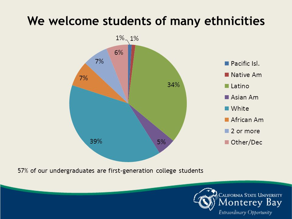 We welcome students of many ethnicities