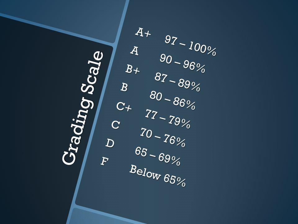 A+ 97 – 100% A 90 – 96% B+ 87 – 89% B 80 – 86% C+ 77 – 79% C 70 – 76% D 65 – 69% F Below 65%
