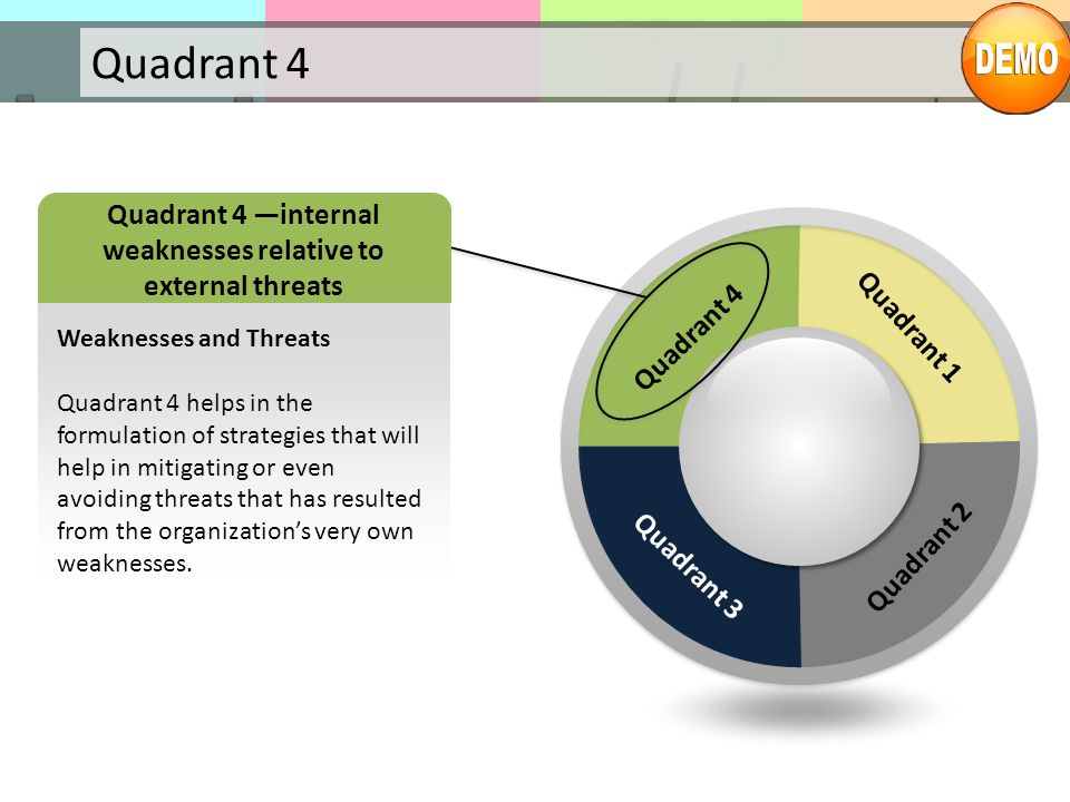 Quadrant 4 —internal weaknesses relative to external threats