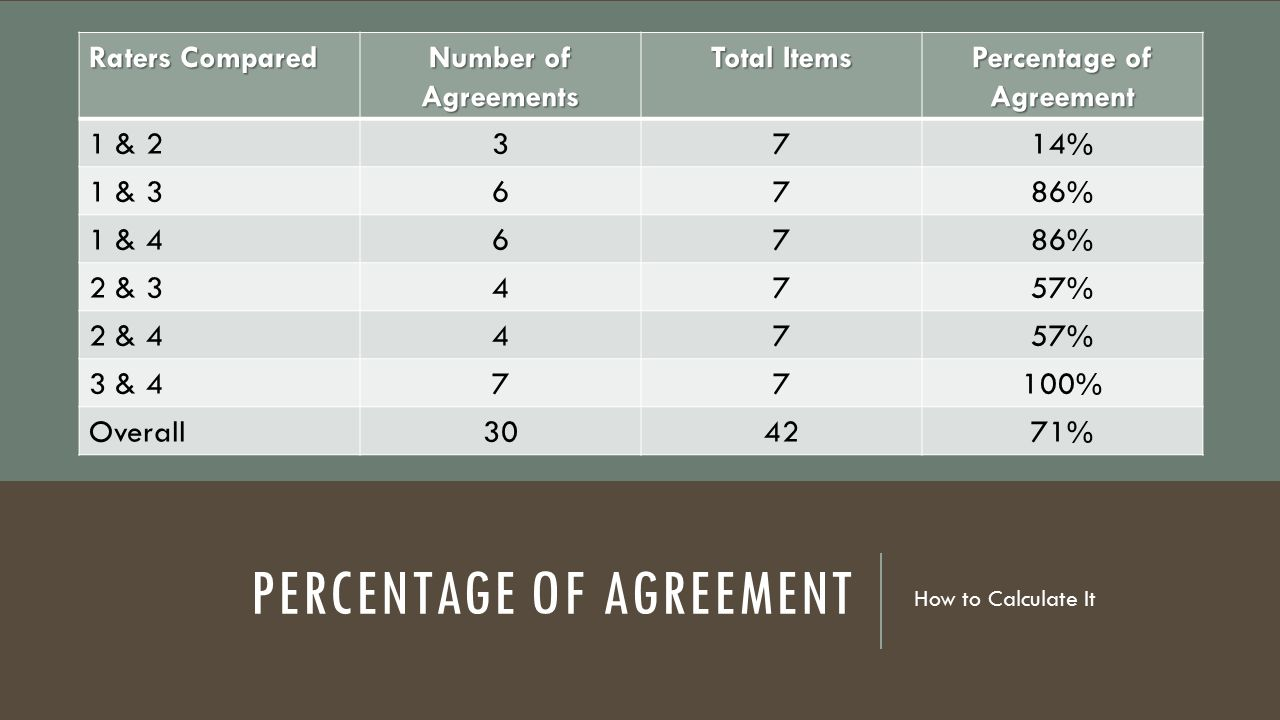 Percentage of Agreement