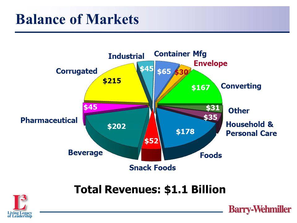 Total Revenues: $1.1 Billion