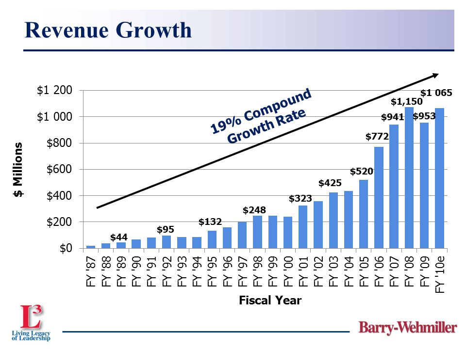 Revenue Growth 19% Compound Growth Rate $1,150 $941 $772 $520 $425