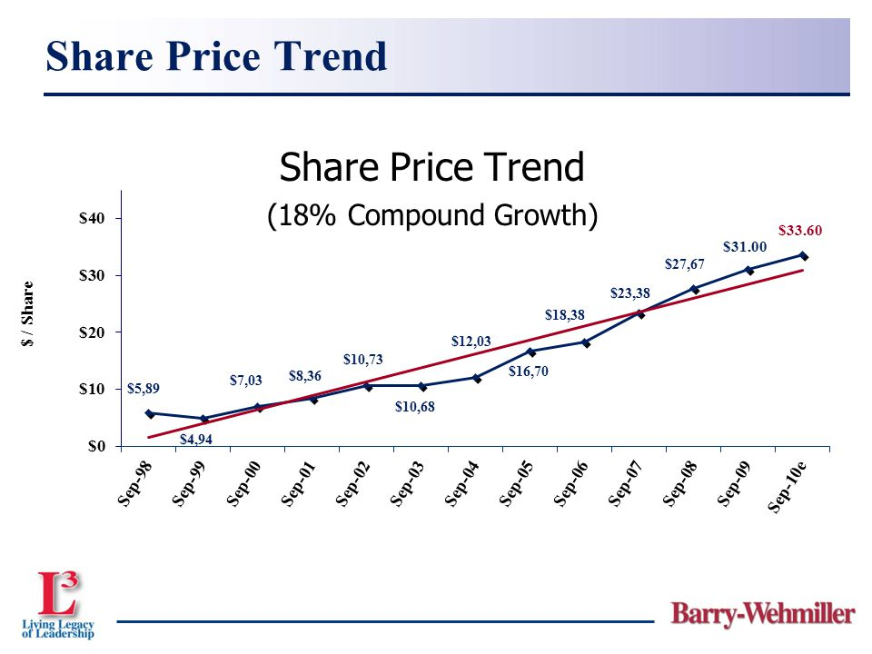 Share Price Trend Share Price Trend (18% Compound Growth)