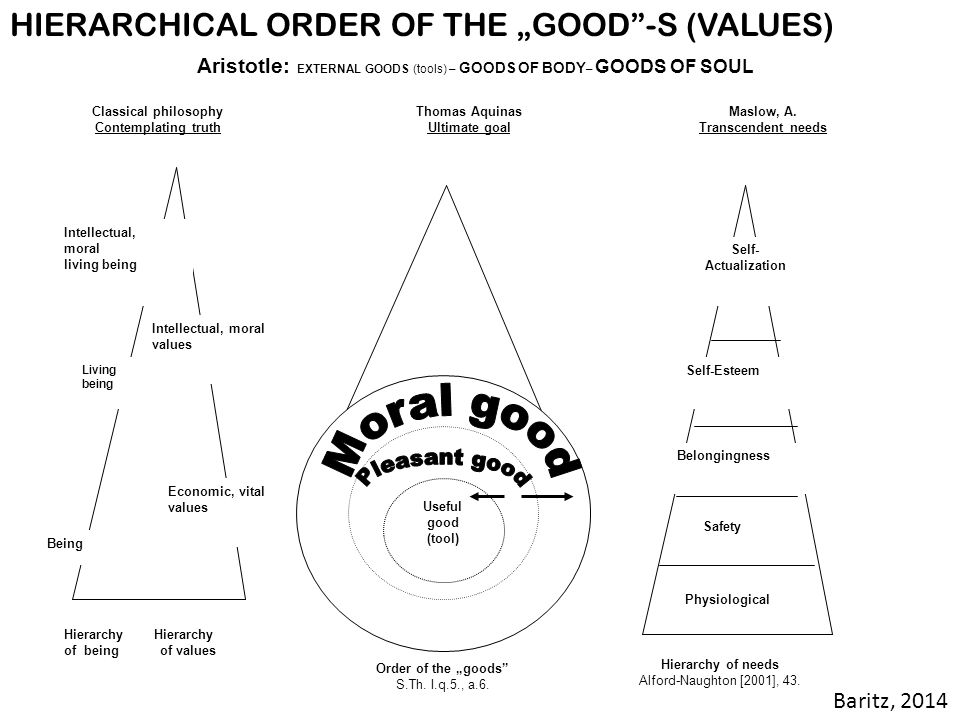 """HIERARCHICAL ORDER OF THE """"GOOD -S (VALUES)"""