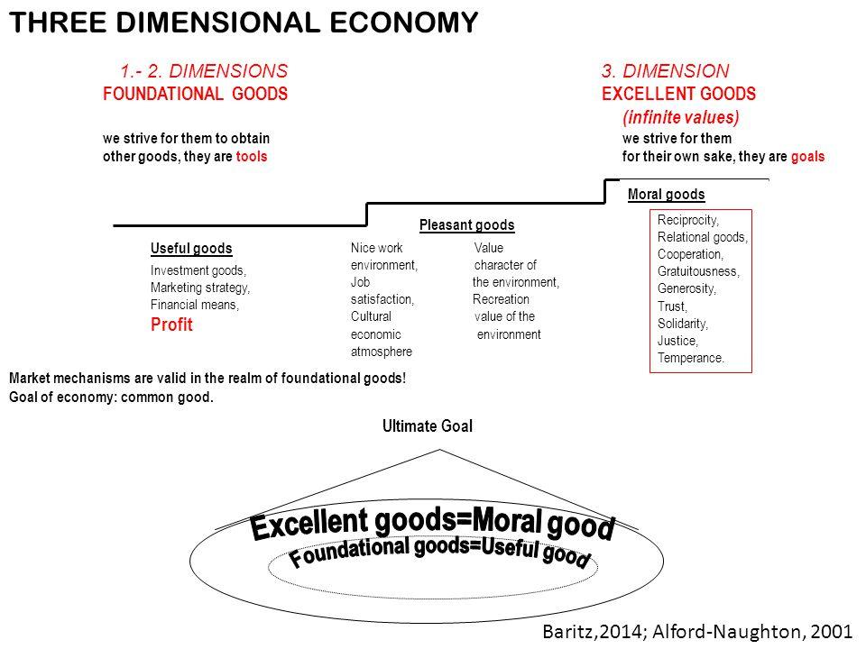 Foundational goods=Useful good Excellent goods=Moral good