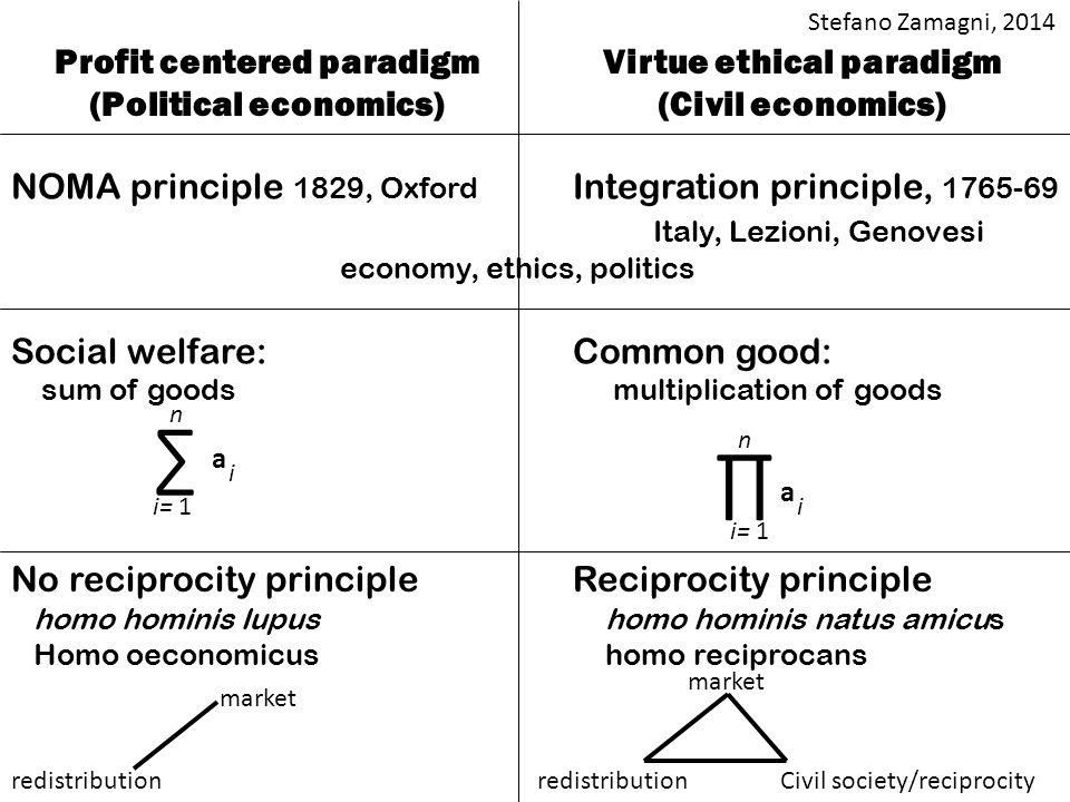 Profit centered paradigm (Political economics) Virtue ethical paradigm