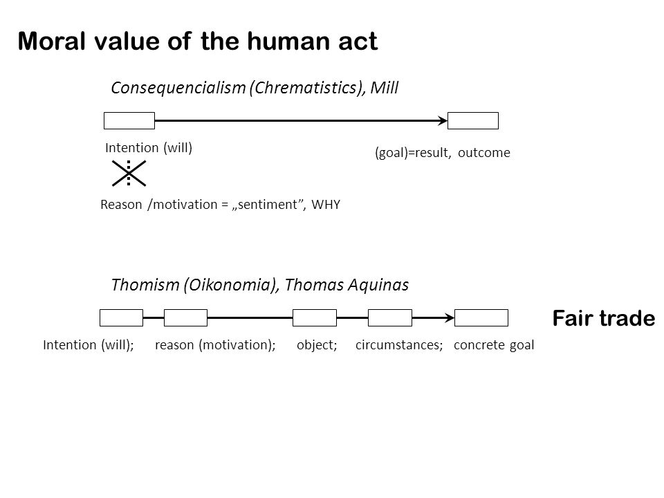 Moral value of the human act