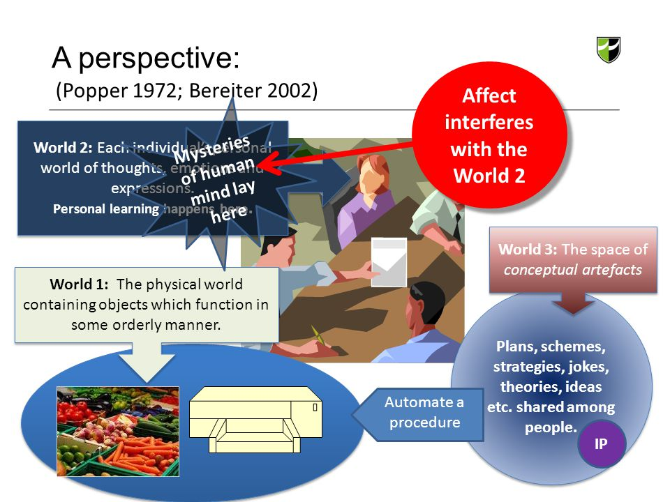 A perspective: Affect interferes with the World 2