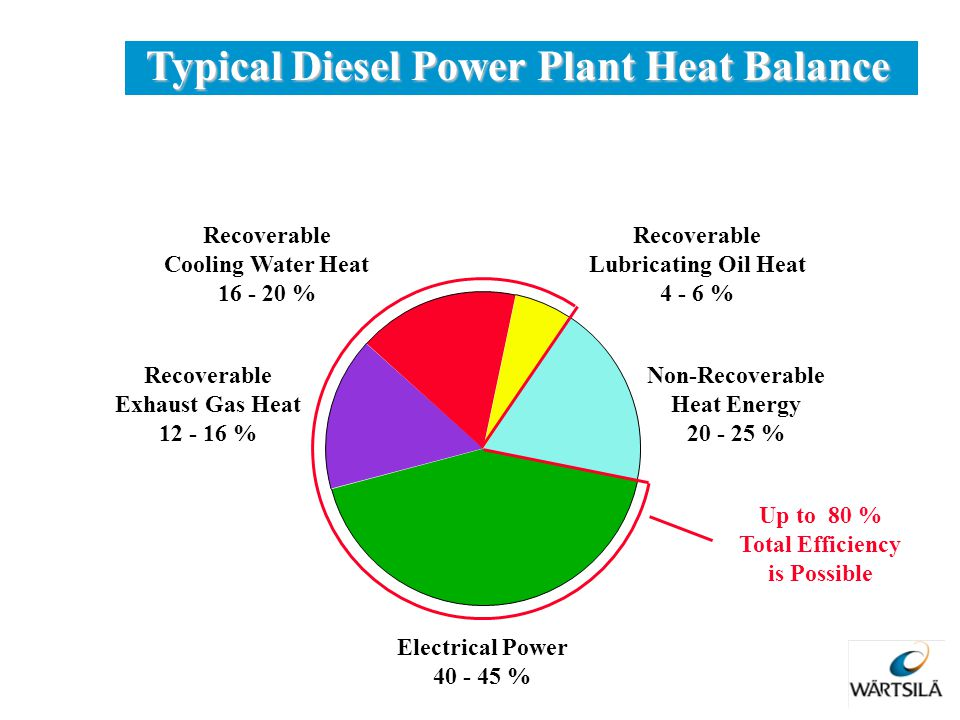 Typical Diesel Power Plant Heat Balance