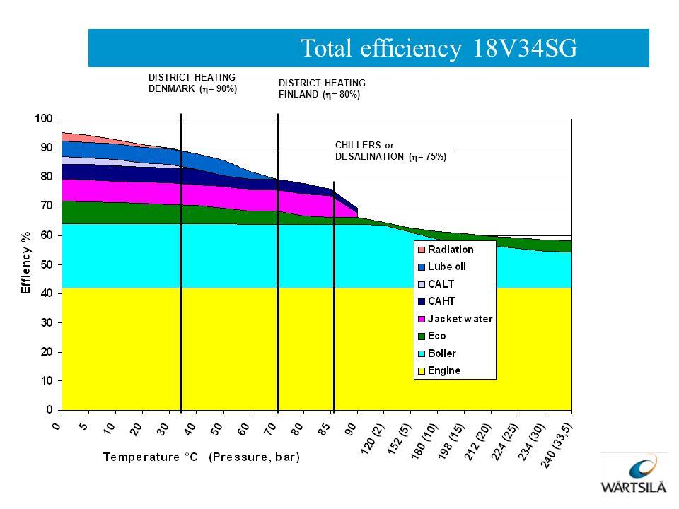 Total efficiency 18V34SG DISTRICT HEATING DENMARK (= 90%)