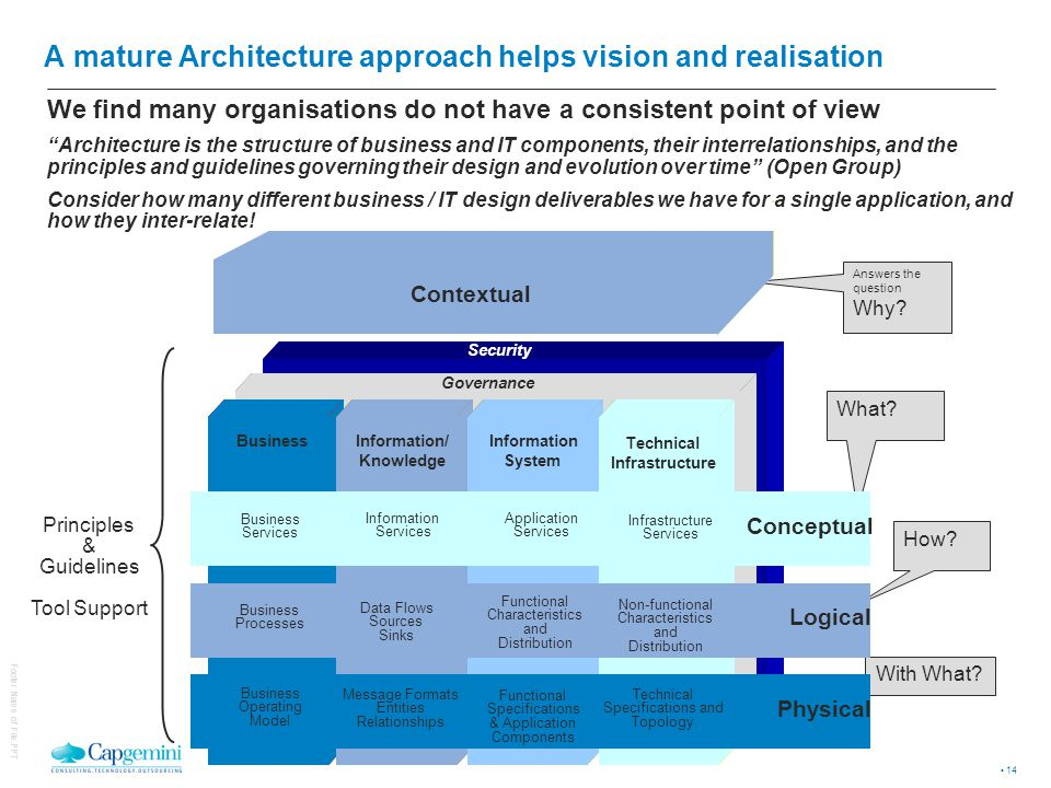 3 core aspects to making Architecture real