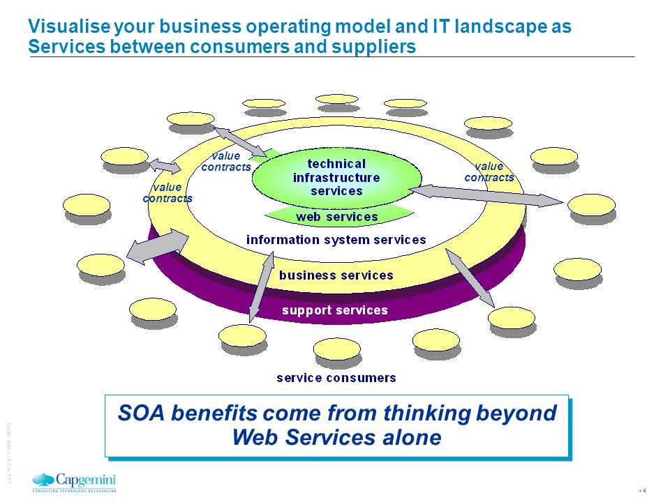 For all types of Services there are common leading practices to deliver the benefits of SOA