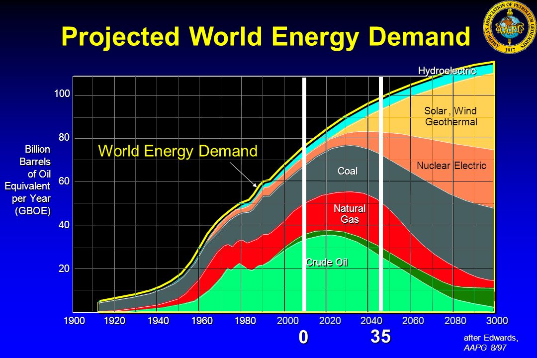 Projected World Energy Demand