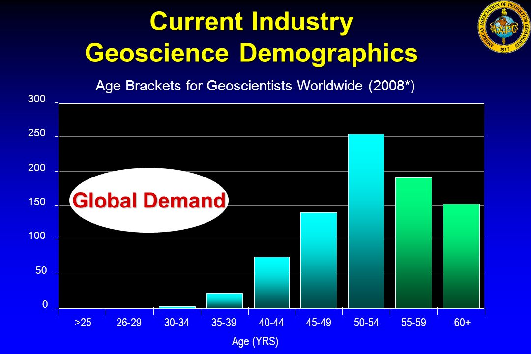 Geoscience Demographics