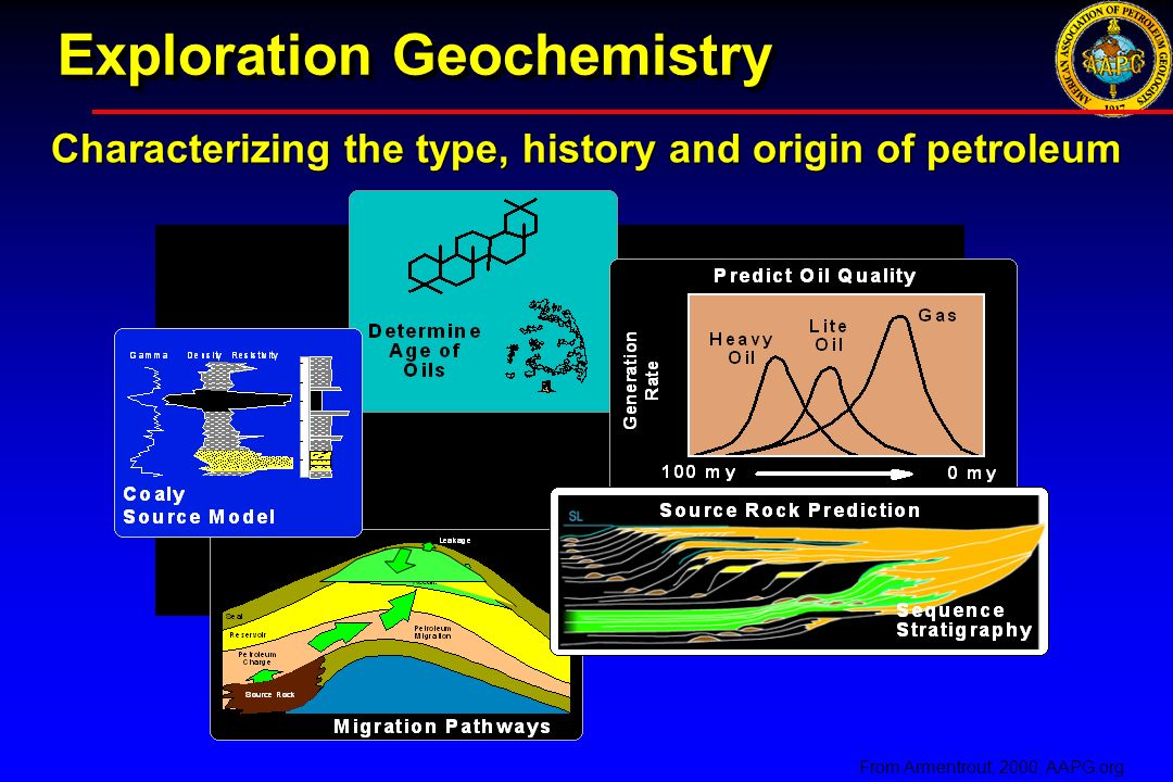 Exploration Geochemistry