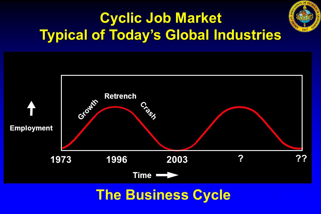 Typical of Today's Global Industries