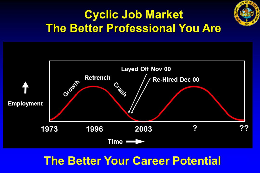 The Better Professional You Are The Better Your Career Potential