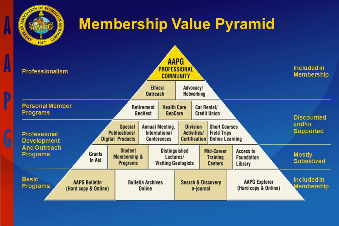 Membership Value Pyramid