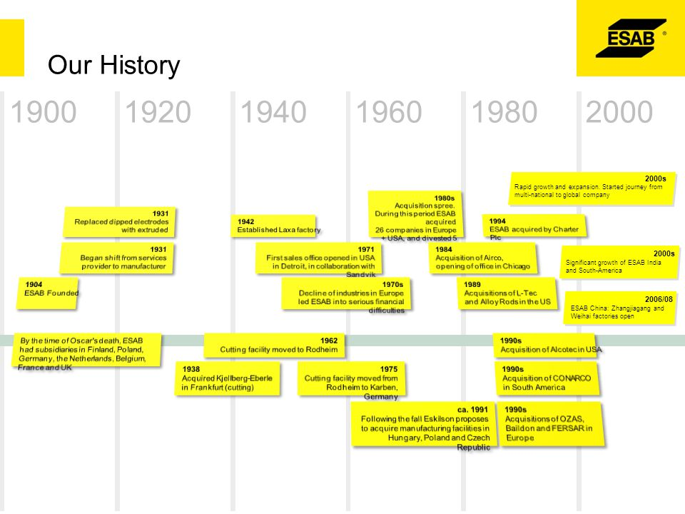 Our History 1900. 1920. 1960. 1980. 1940. 2000. 2000s. 1994. ESAB acquired by Charter Plc. 1962.