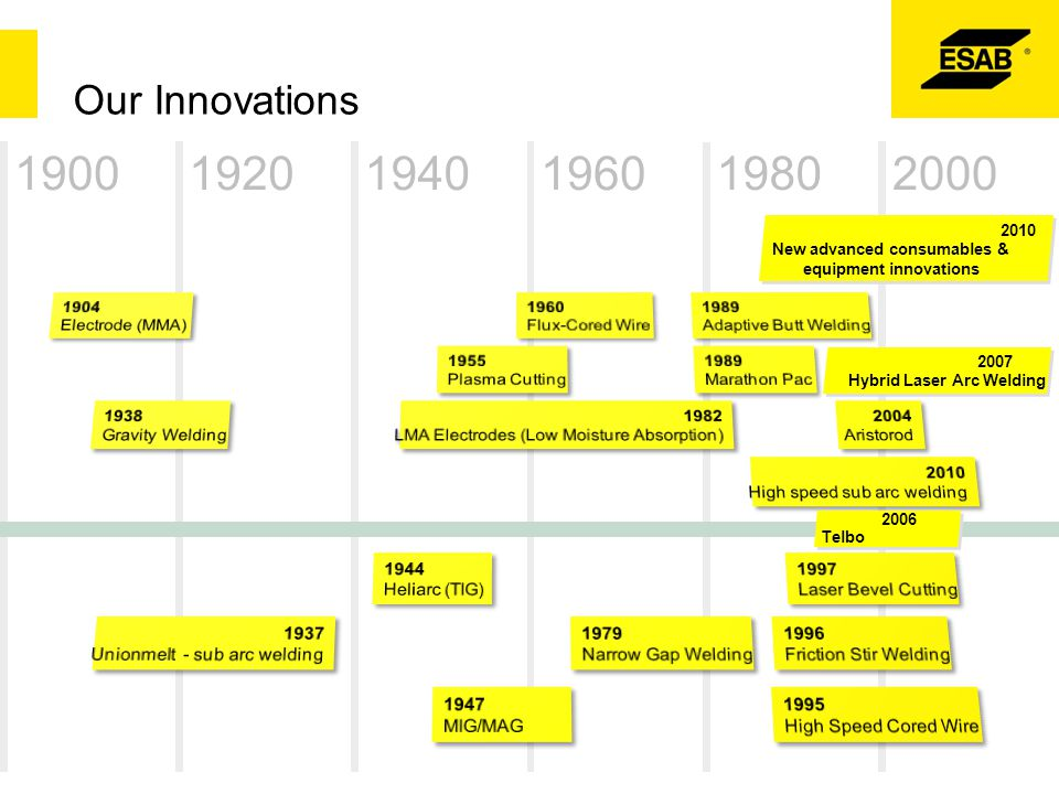 Our Innovations 1900. 1920. 1960. 1980. 1940. 2000. 2010. New advanced consumables & equipment innovations.