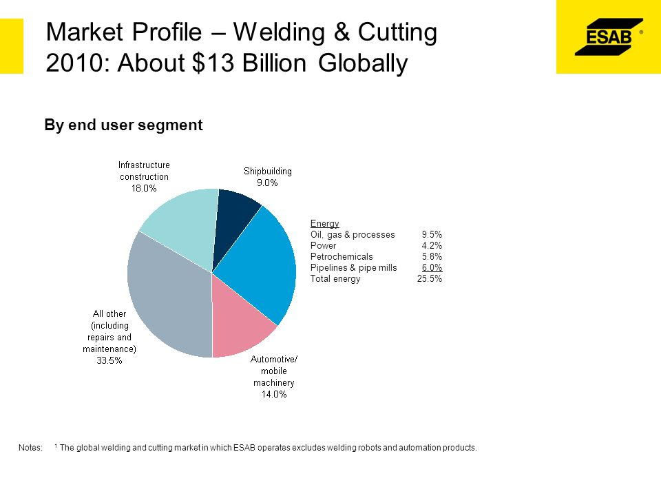 Market Profile – Welding & Cutting 2010: About $13 Billion Globally