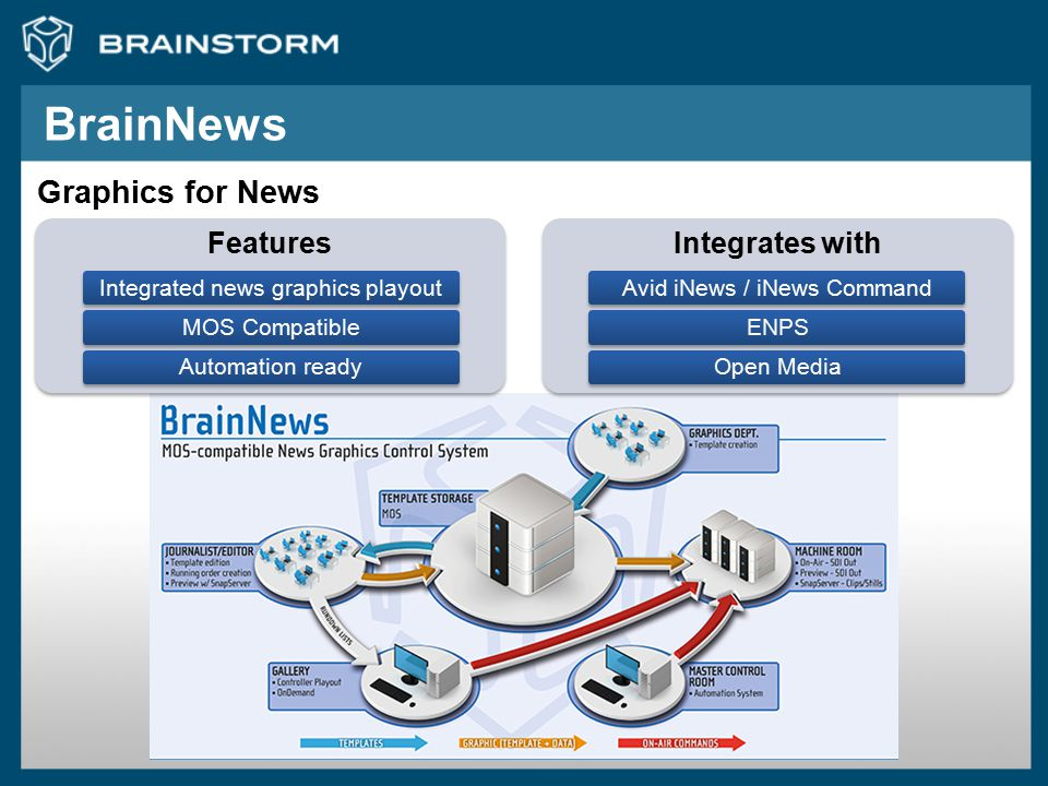 BrainNews Graphics for News Integrates with Features