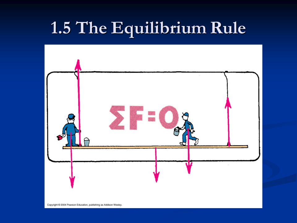 1.5 The Equilibrium Rule