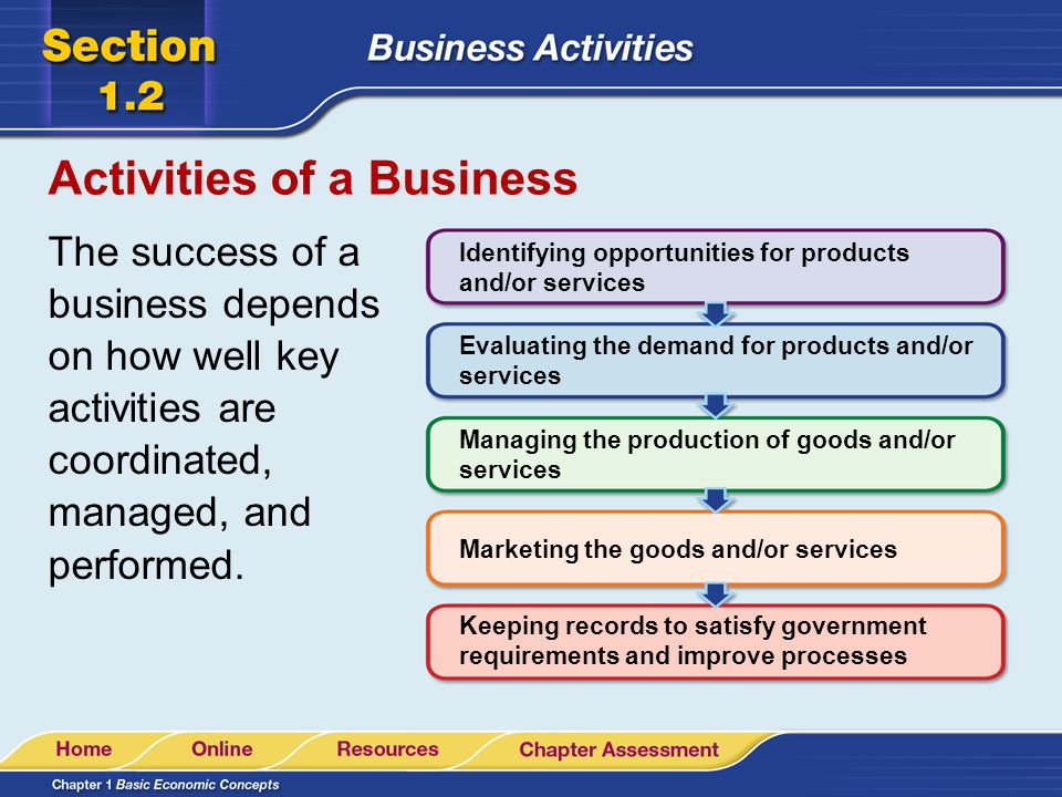 Activities of a Business