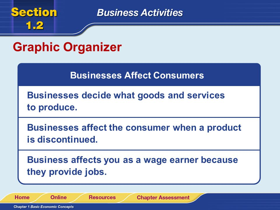 Businesses Affect Consumers