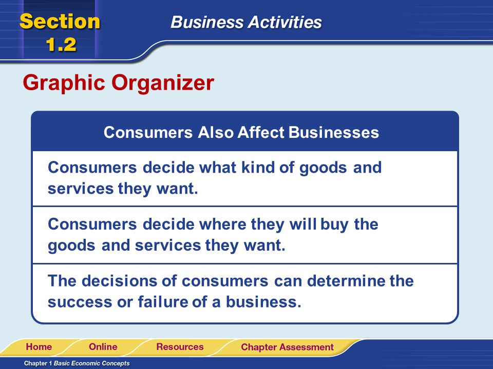 Consumers Also Affect Businesses