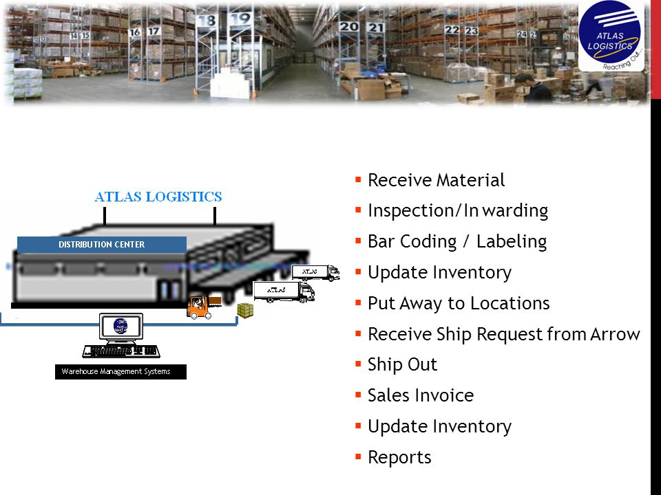 Receive Material Inspection/In warding. Bar Coding / Labeling. Update Inventory. Put Away to Locations.