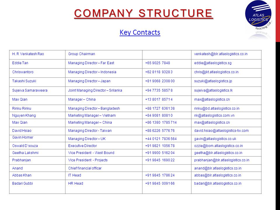 COMPANY STRUCTURE Key Contacts H. R Venkatesh Rao Group Chairman