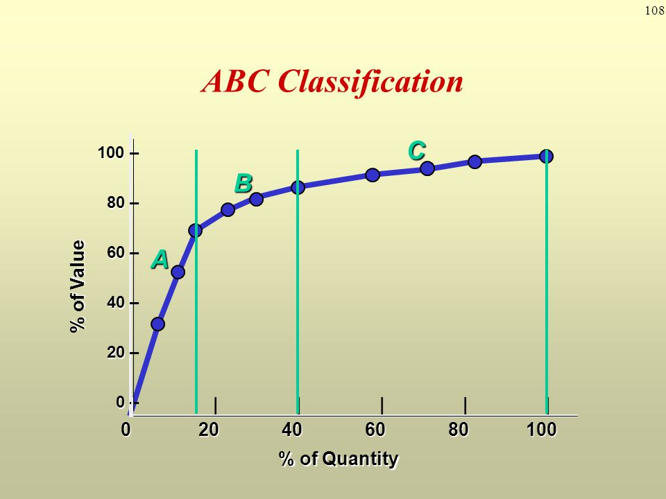 ABC Classification C B A % of Value | | | | | | 0 20 40 60 80 100