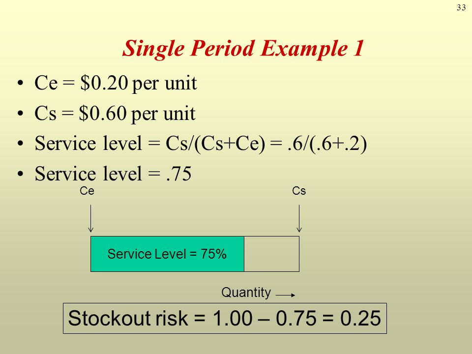 Single Period Example 1 Ce = $0.20 per unit Cs = $0.60 per unit