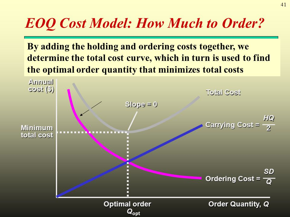 EOQ Cost Model: How Much to Order
