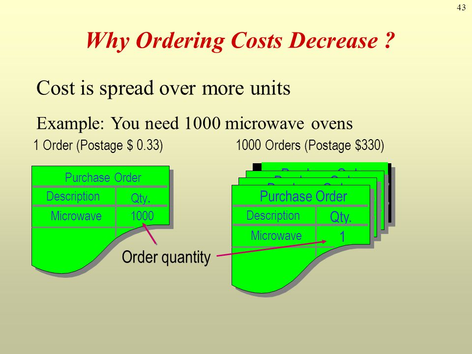 Why Ordering Costs Decrease