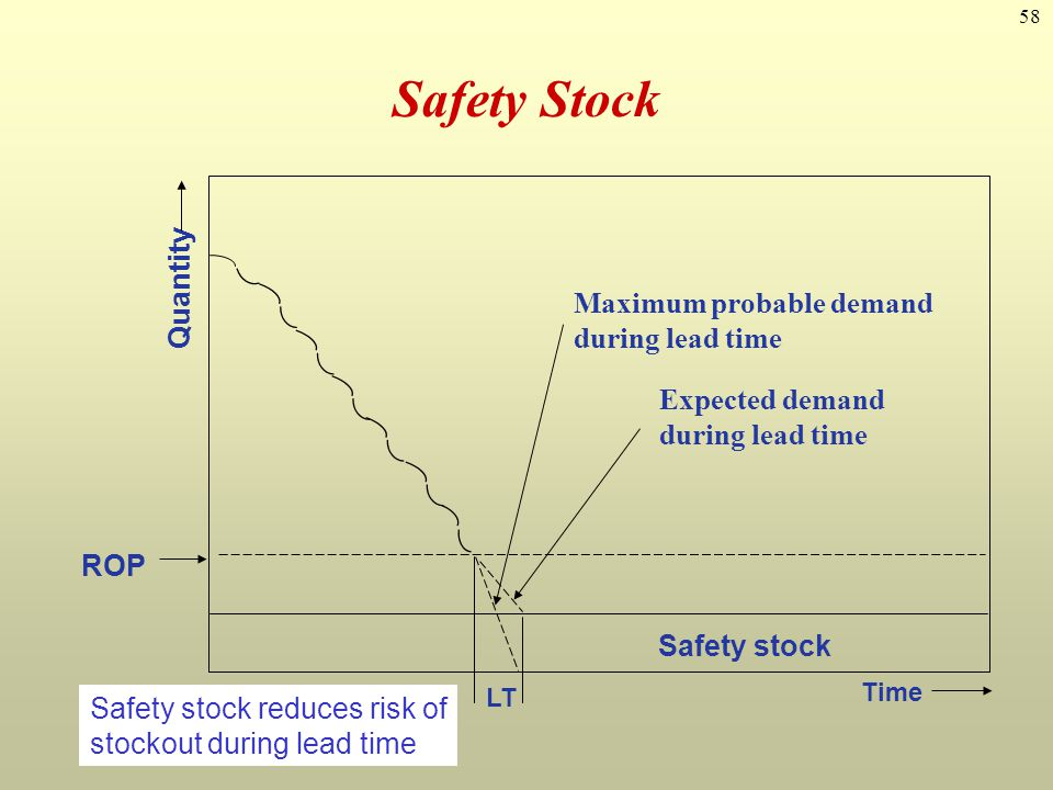 Safety Stock Quantity Maximum probable demand Expected demand