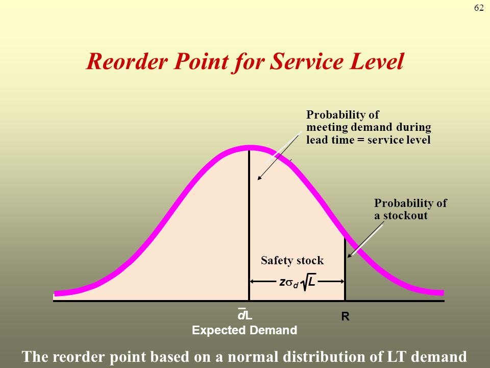 Reorder Point for Service Level