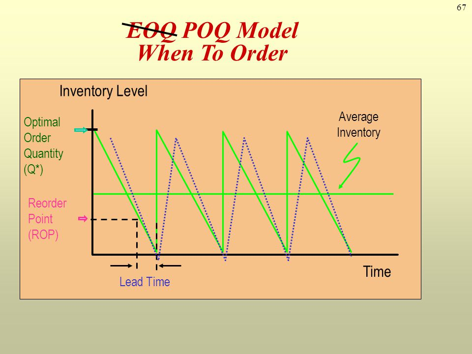 EOQ POQ Model When To Order