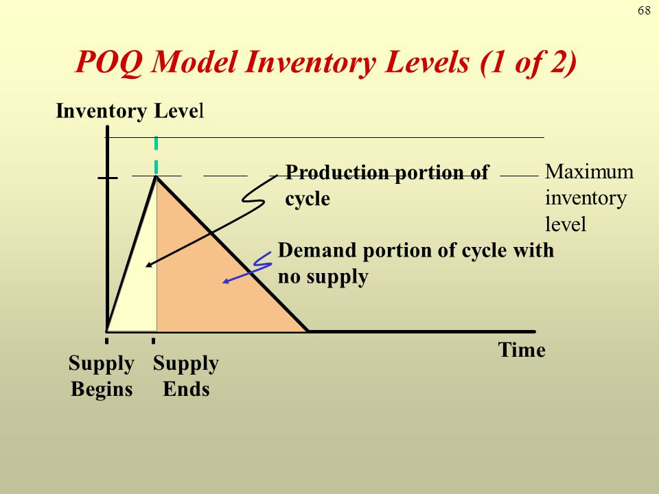 POQ Model Inventory Levels (1 of 2)