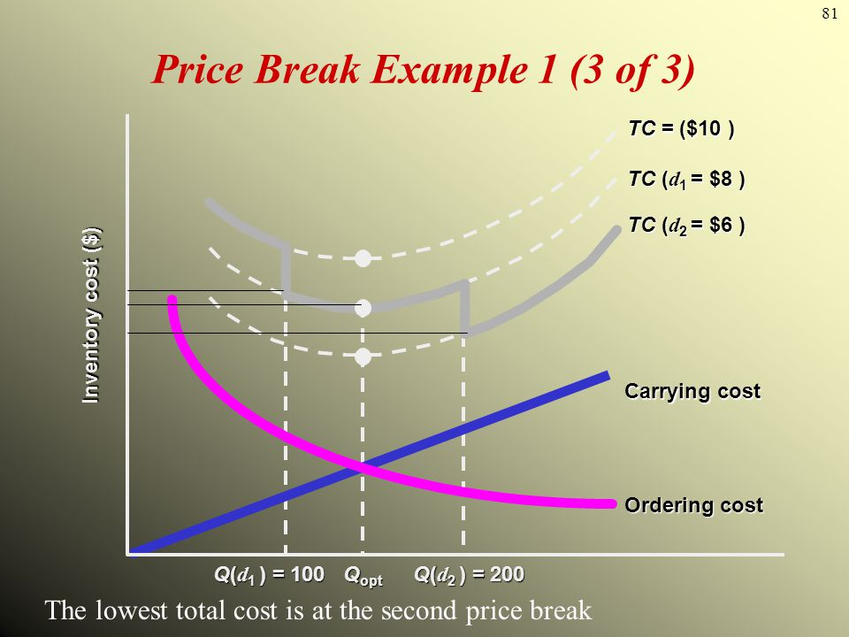 Price Break Example 1 (3 of 3)