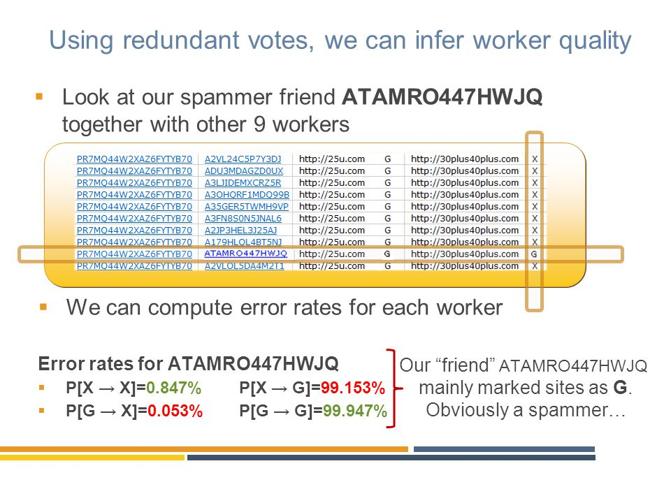 Using redundant votes, we can infer worker quality