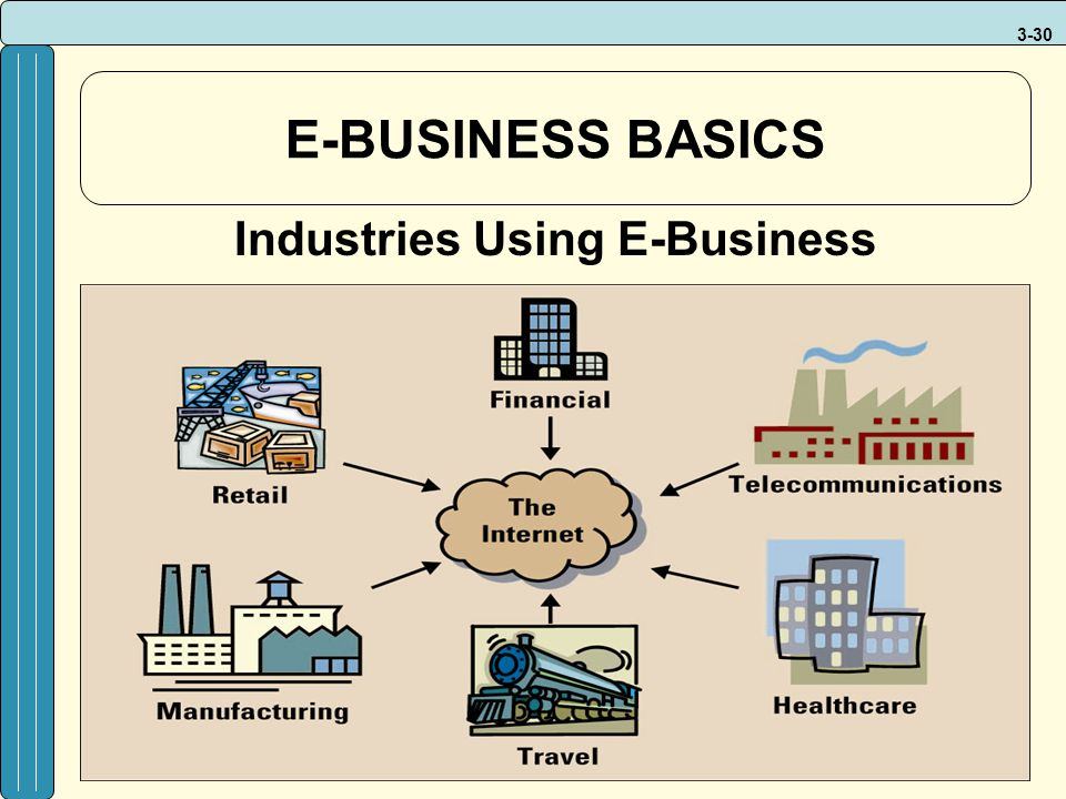 Industries Using E-Business