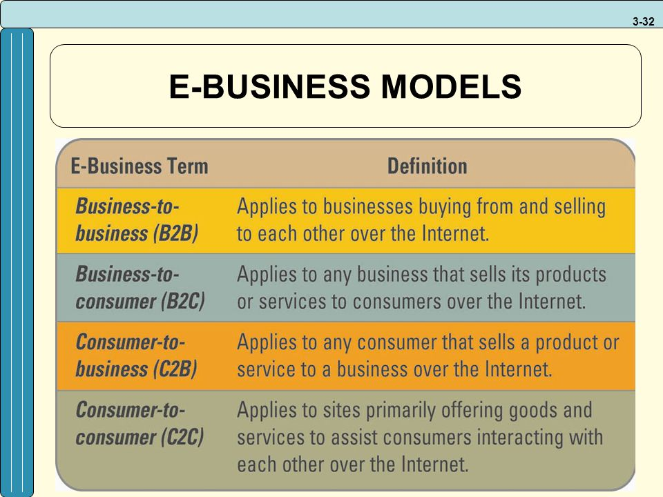 E-BUSINESS MODELS This is a new service by Google that allows customers to checkout - Google e-Business.