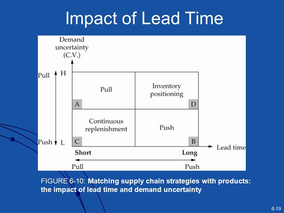 Impact of Lead Time FIGURE 6-10: Matching supply chain strategies with products: the impact of lead time and demand uncertainty.