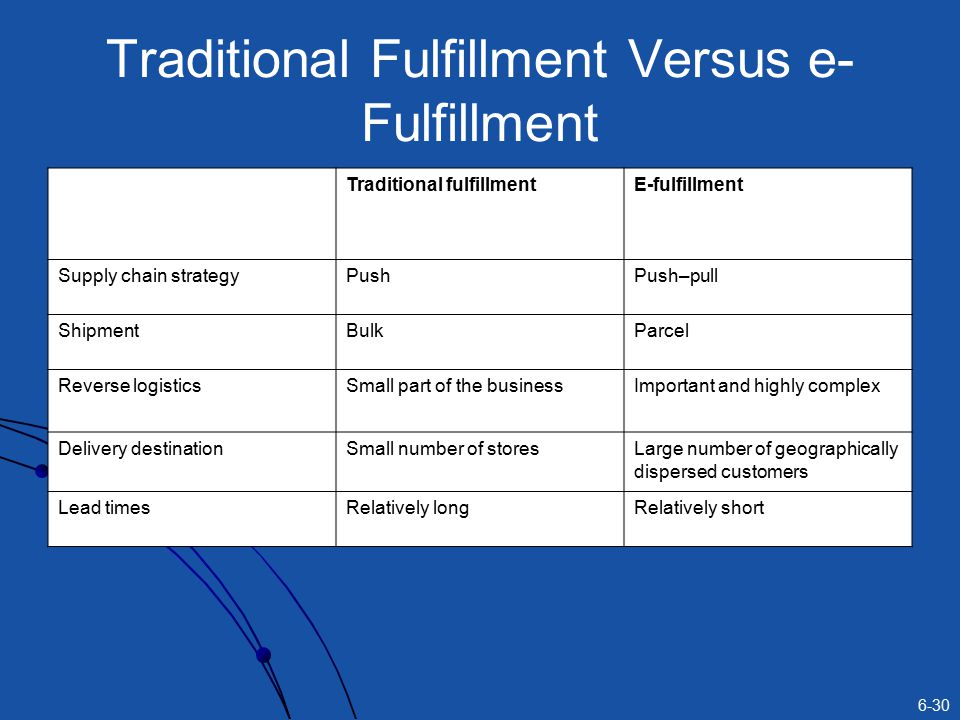 Traditional Fulfillment Versus e-Fulfillment